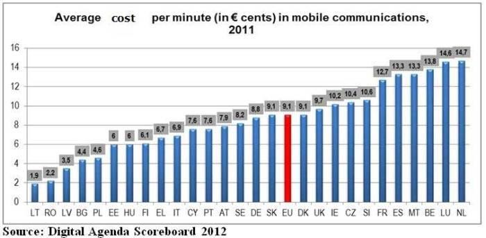 Μέσο κόστος (σε λεπτά του ευρώ) των κινητών επικοινωνιών ανά λεπτό της ώρας