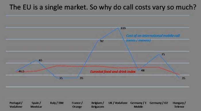 Η Ευρωπαϊκή Ένωση είναι μια ενιαία αγορά. Γιατί λοιπόν διαφέρουν τόσο οι τιμές χρέωσης των κλήσεων;