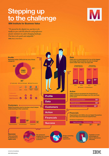 IBM_CMO_Infographic