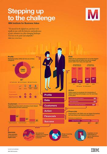 IBM_CMO_Infographic